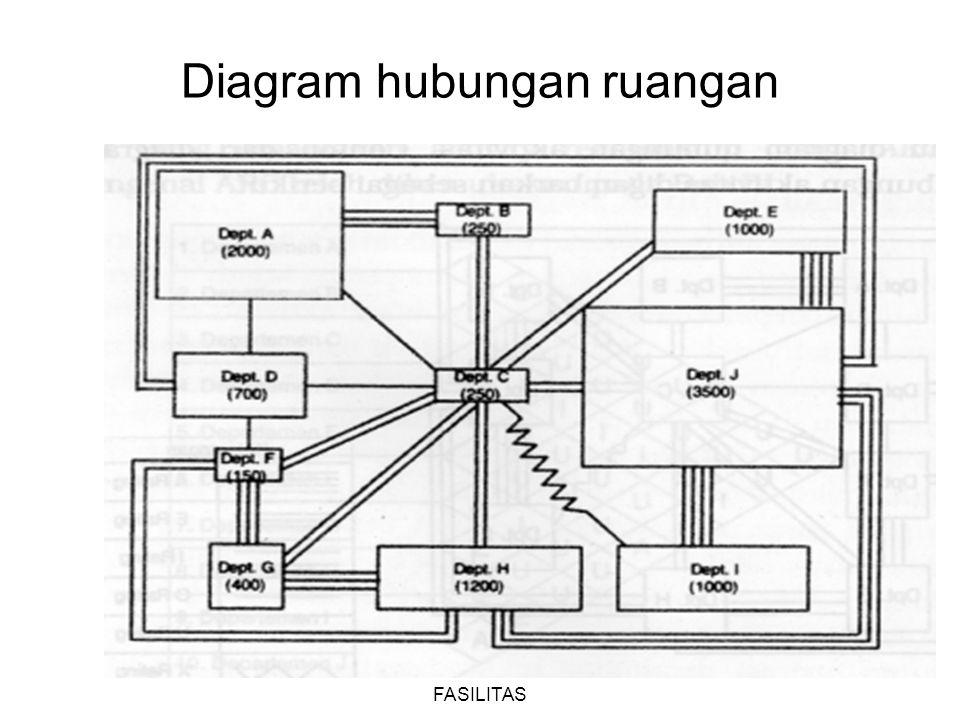 PERANCANGAN TATA LETAK FASILITAS 14 Diagram hubungan ruangan