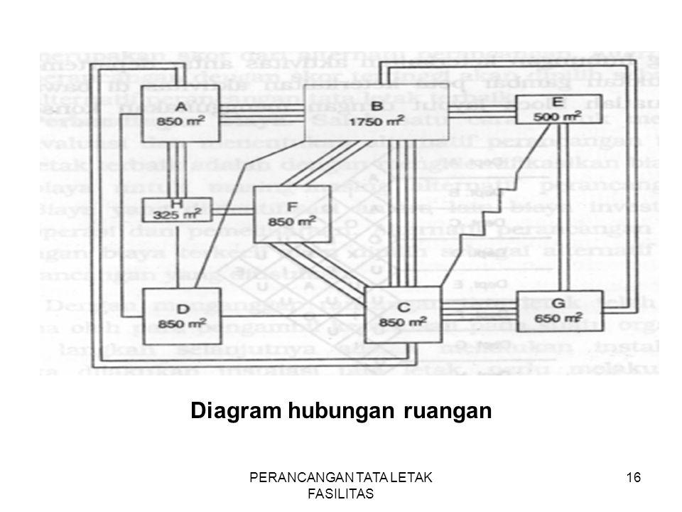PERANCANGAN TATA LETAK FASILITAS 16 Diagram hubungan ruangan