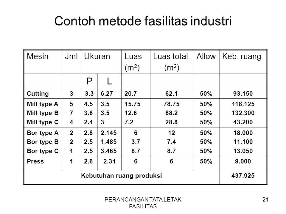 PERANCANGAN TATA LETAK FASILITAS 21 Contoh metode fasilitas industri MesinJmlUkuranLuas (m 2 ) Luas total (m 2 ) AllowKeb. ruang PL Cutting33.36.2720.