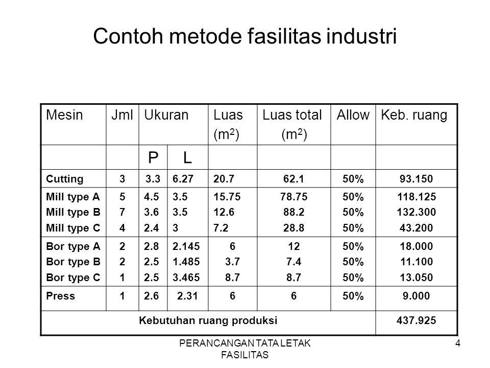 PERANCANGAN TATA LETAK FASILITAS 4 Contoh metode fasilitas industri MesinJmlUkuranLuas (m 2 ) Luas total (m 2 ) AllowKeb. ruang PL Cutting33.36.2720.7
