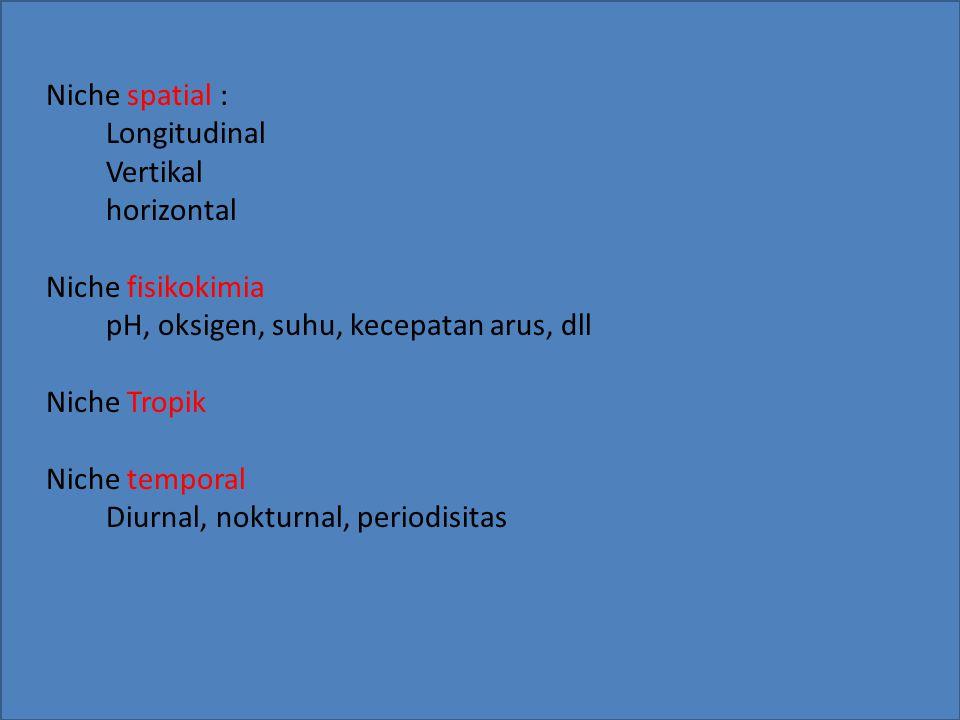 Niche: Niche spatial : Longitudinal Vertikal horizontal Niche fisikokimia pH, oksigen, suhu, kecepatan arus, dll Niche Tropik Niche temporal Diurnal,