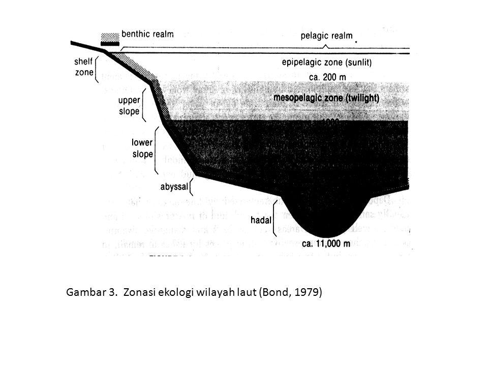 Gambar 3. Zonasi ekologi wilayah laut (Bond, 1979)