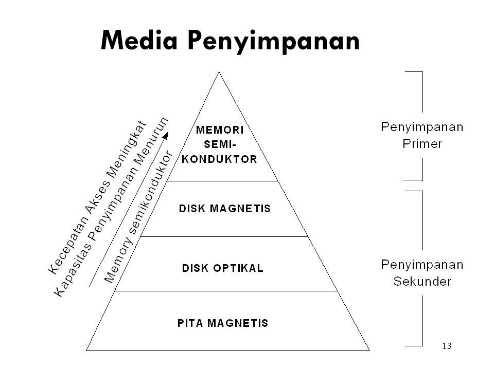 13 Media Penyimpanan