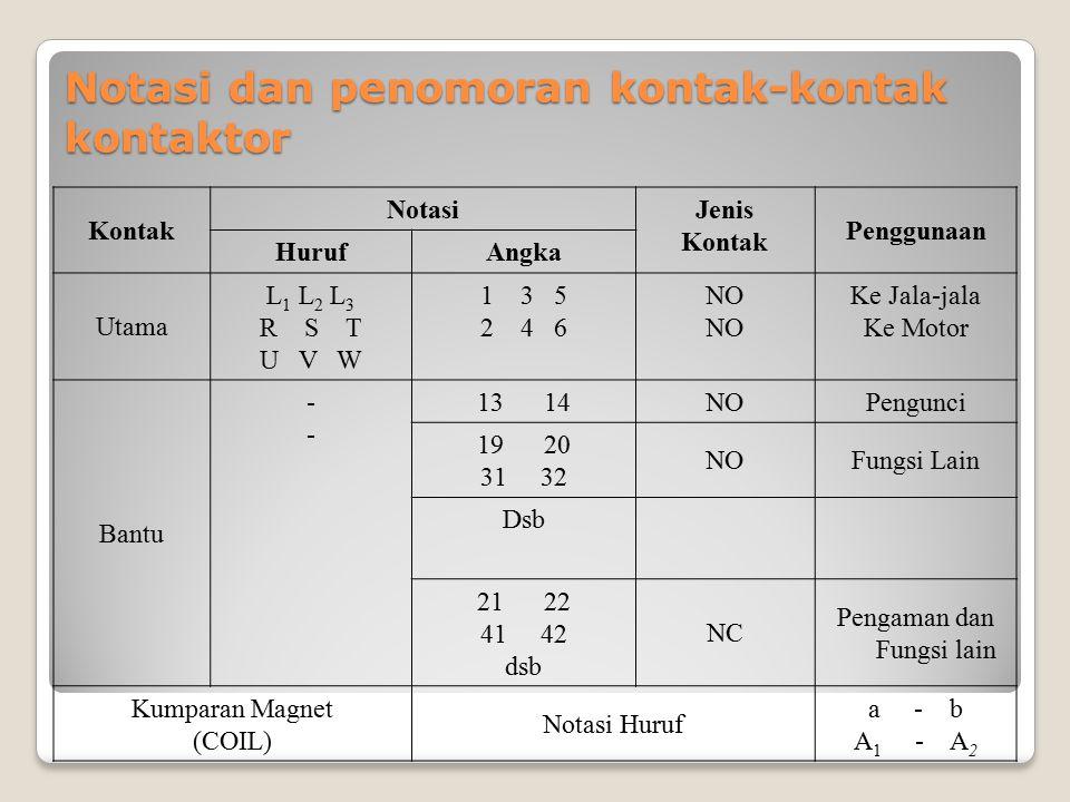 Notasi dan penomoran kontak-kontak kontaktor Kontak NotasiJenis Kontak Penggunaan HurufAngka Utama L 1 L 2 L 3 R S T U V W 1 3 5 2 4 6 NO Ke Jala-jala