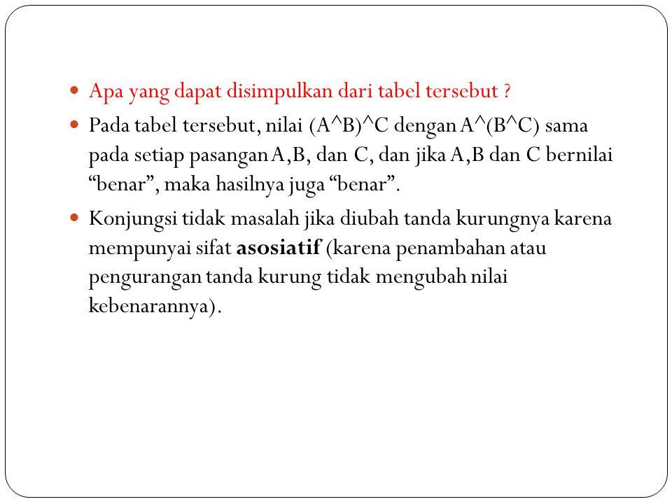 Konjungsi [^] Misalkan A dan B adalah proposisi.