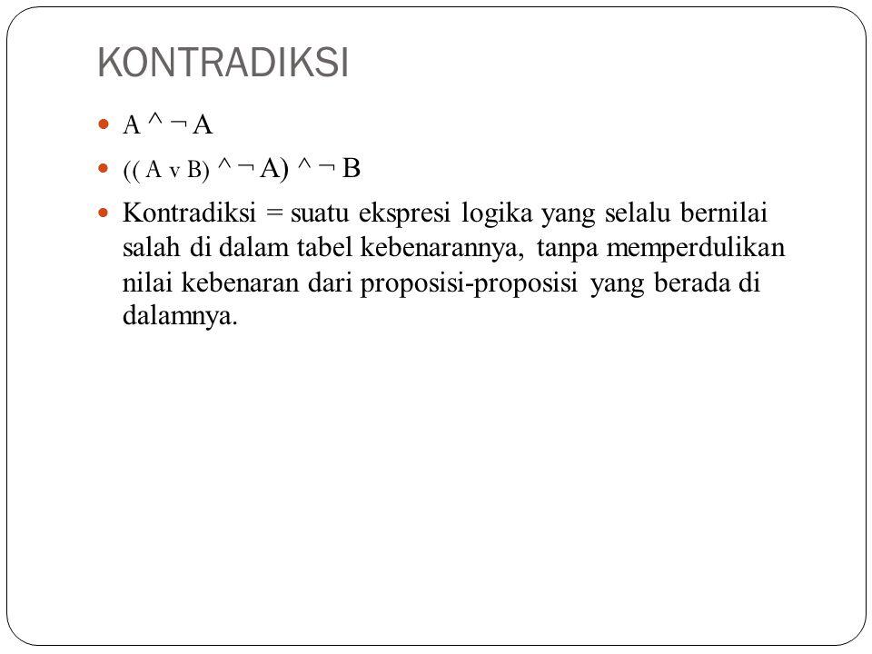 TAUTOLOGI (A ^ B) → (C v ( ¬ B → ¬ C)) (A v ¬ A) ¬ (A ^ B) v B ¬ ((A v B) ^ C) v C Tautologi = suatu ekspresi logika yang selalu bernilai benar di dalam tabel kebenarannya, tanpa memperdulikan nilai kebenaran dari proposisi-proposisi yang berada didalamnya.