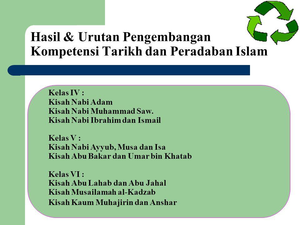 Hasil & Urutan Pengembangan Kompetensi Tarikh dan Peradaban Islam Kelas IV : Kisah Nabi Adam Kisah Nabi Muhammad Saw. Kisah Nabi Ibrahim dan Ismail Ke