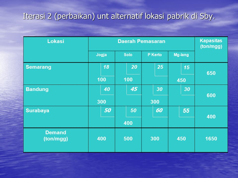 Iterasi 2 (perbaikan) unt alternatif lokasi pabrik di Sby. 18 40 45 18 40 45 30 55 50 60 LokasiDaerah Pemasaran Kapasitas (ton/mgg) JogjaSoloP KertoMg