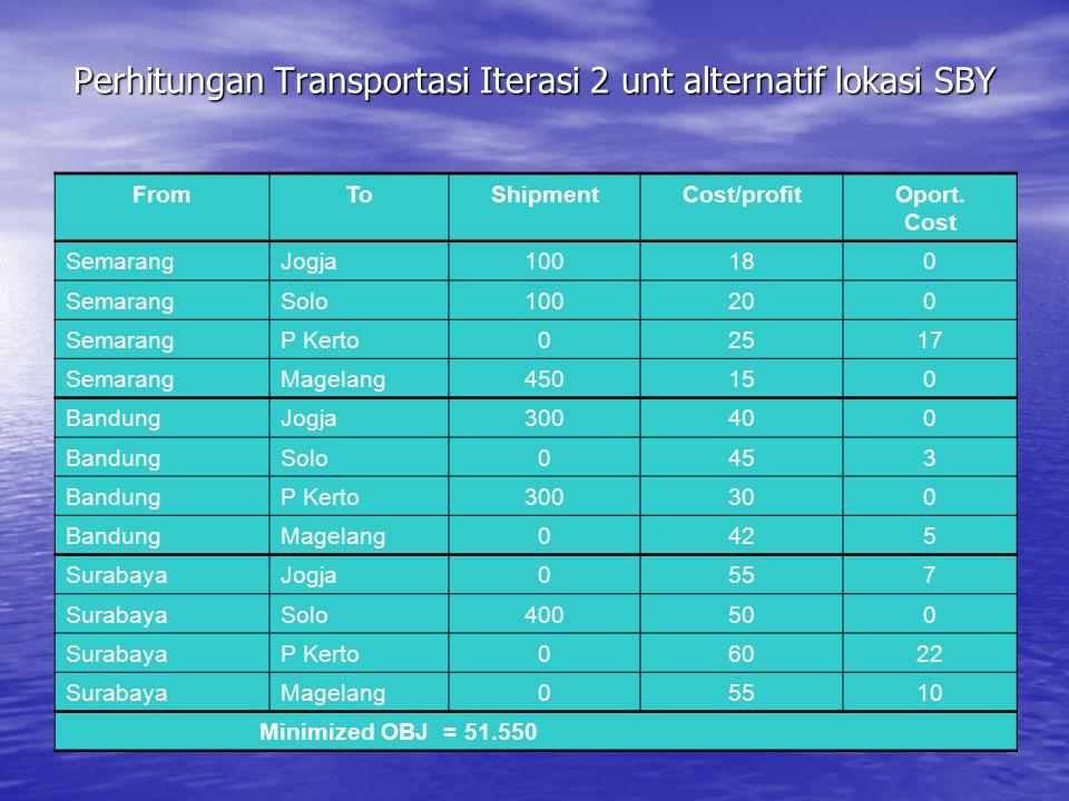 Perhitungan Transportasi Iterasi 2 unt alternatif lokasi SBY FromToShipmentCost/profitOport. Cost SemarangJogja100180 SemarangSolo100200 SemarangP Ker