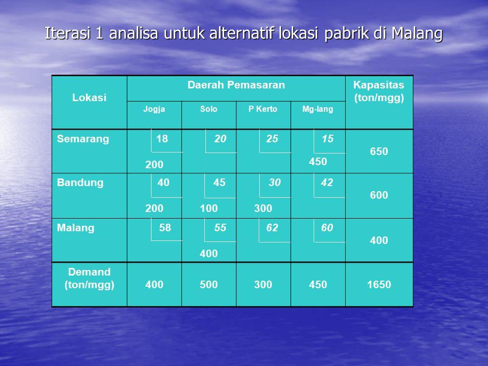 Iterasi 1 analisa untuk alternatif lokasi pabrik di Malang 18 40 45 58 Lokasi Daerah PemasaranKapasitas (ton/mgg) JogjaSoloP KertoMg-lang Semarang 18