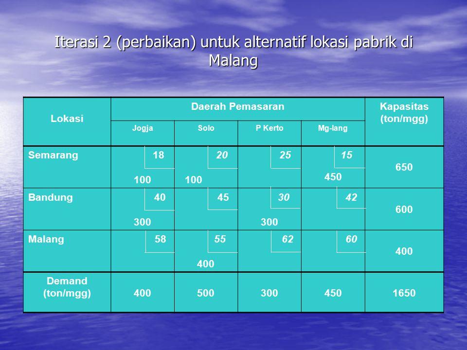 Iterasi 2 (perbaikan) untuk alternatif lokasi pabrik di Malang Lokasi Daerah PemasaranKapasitas (ton/mgg) JogjaSoloP KertoMg-lang Semarang 18 100 20 1