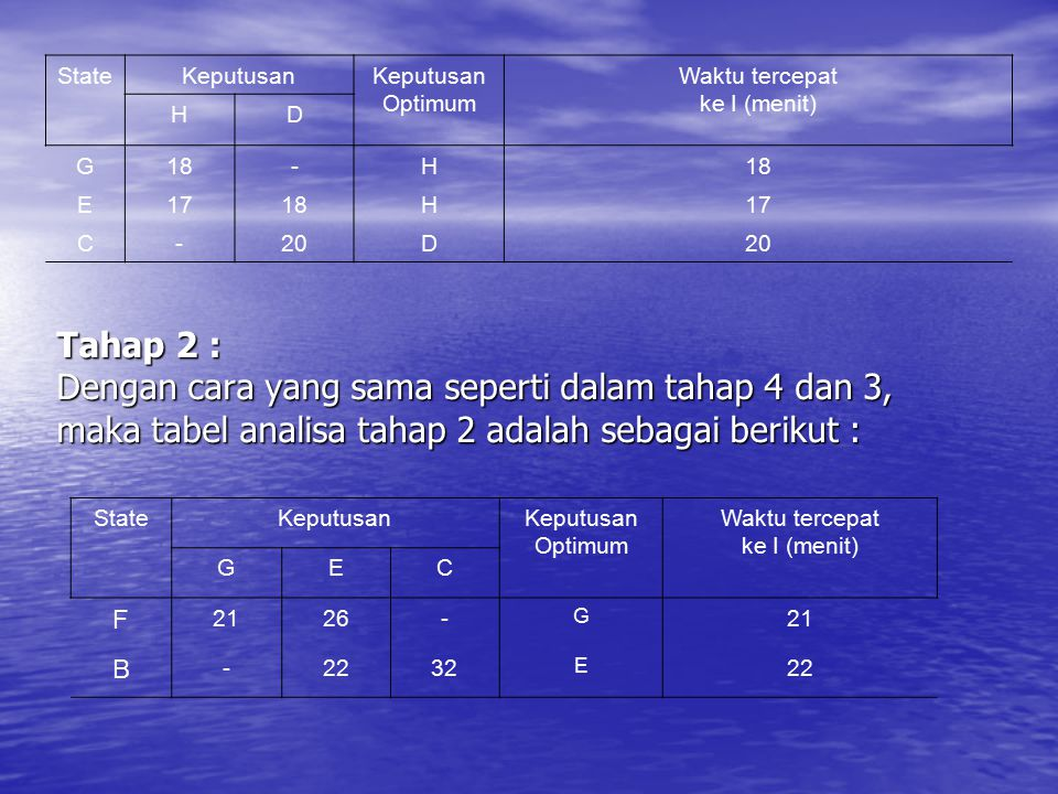 Tahap 2 : Dengan cara yang sama seperti dalam tahap 4 dan 3, maka tabel analisa tahap 2 adalah sebagai berikut : StateKeputusan Optimum Waktu tercepat