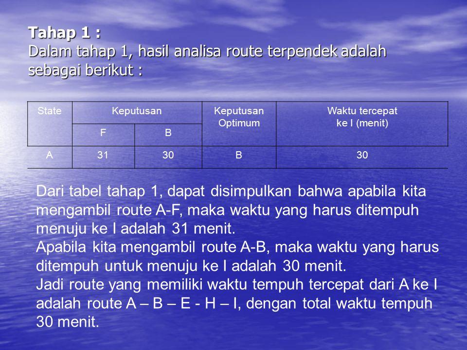 Tahap 1 : Dalam tahap 1, hasil analisa route terpendek adalah sebagai berikut : StateKeputusan Optimum Waktu tercepat ke I (menit) FB A3130B Dari tabe