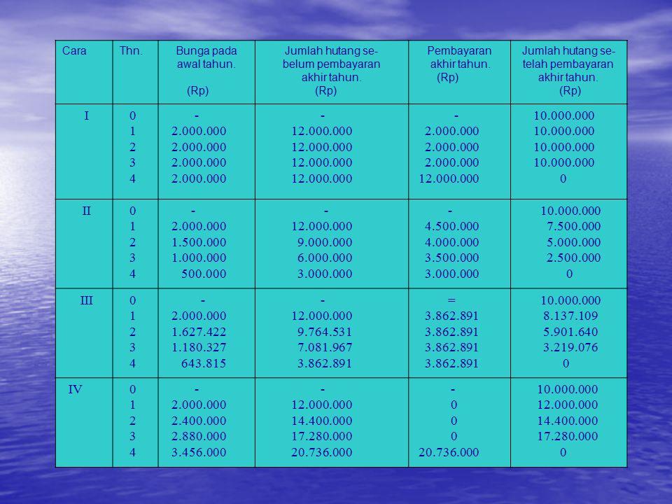 CaraThn.Bunga pada awal tahun. (Rp) Jumlah hutang se- belum pembayaran akhir tahun. (Rp) Pembayaran akhir tahun. (Rp) Jumlah hutang se- telah pembayar