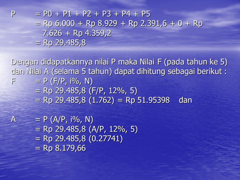 P = P0 + P1 + P2 + P3 + P4 + P5 = Rp 6.000 + Rp 8.929 + Rp 2.391,6 + 0 + Rp 7.626 + Rp 4.359,2 = Rp 29.485,8 Dengan didapatkannya nilai P maka Nilai F