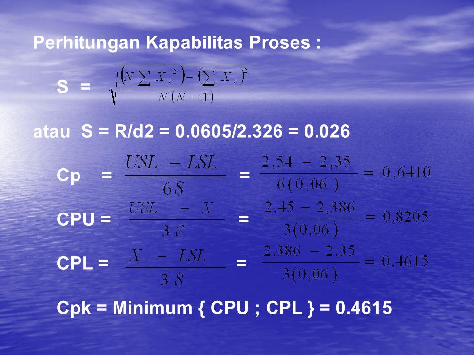 Perhitungan Kapabilitas Proses : S= atau S = R/d2 = 0.0605/2.326 = 0.026 Cp = = CPU = = CPL = = Cpk = Minimum { CPU ; CPL } = 0.4615