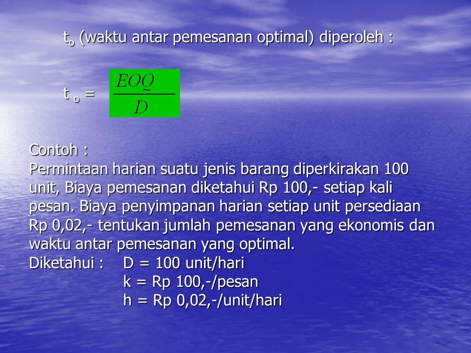 t o (waktu antar pemesanan optimal) diperoleh : t o = Contoh : Permintaan harian suatu jenis barang diperkirakan 100 unit, Biaya pemesanan diketahui R