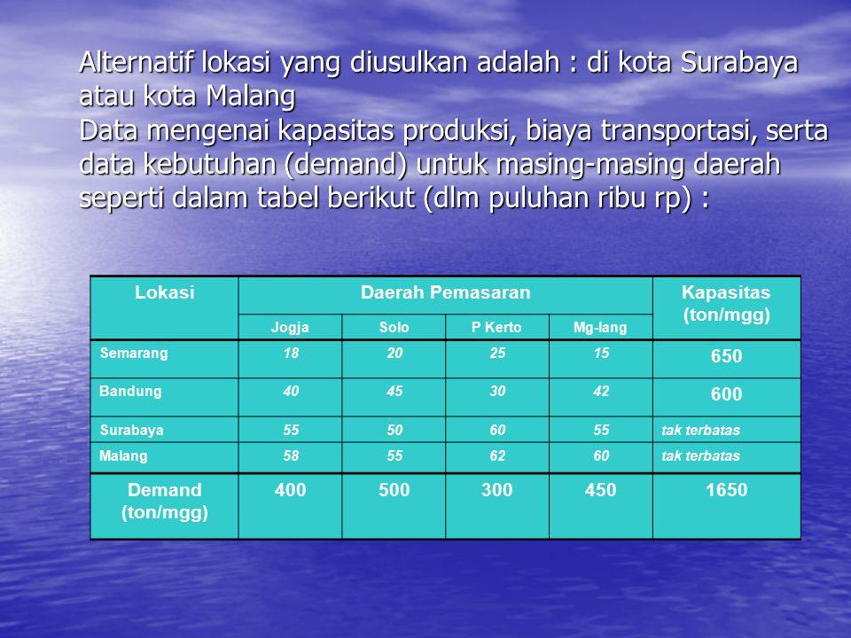 Alternatif lokasi yang diusulkan adalah : di kota Surabaya atau kota Malang Data mengenai kapasitas produksi, biaya transportasi, serta data kebutuhan