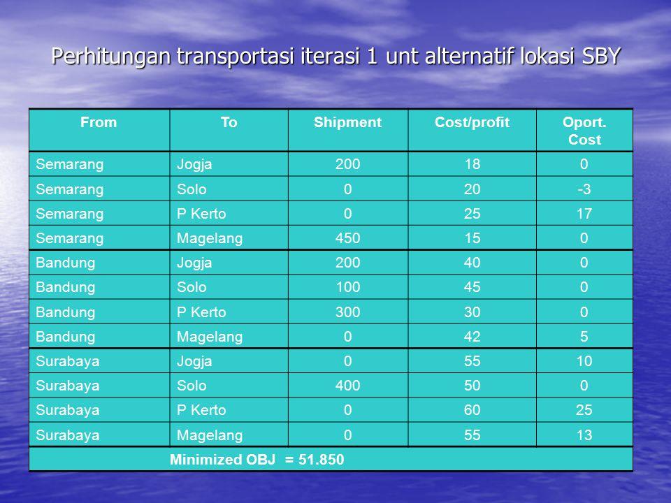 Perhitungan transportasi iterasi 1 unt alternatif lokasi SBY FromToShipmentCost/profitOport. Cost SemarangJogja200180 SemarangSolo020-3 SemarangP Kert