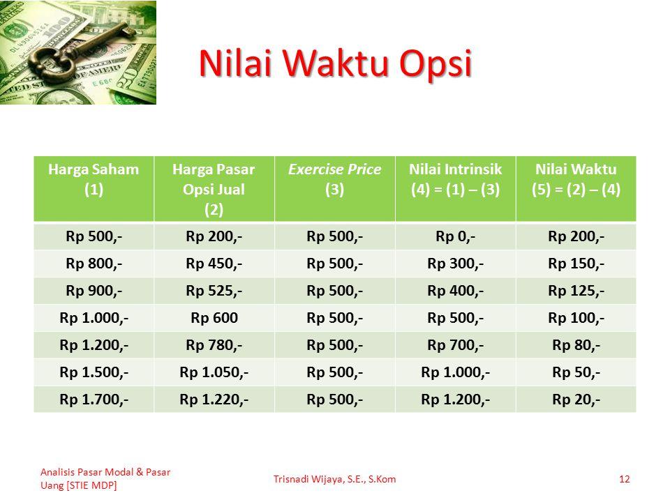 Nilai Waktu Opsi Harga Saham (1) Harga Pasar Opsi Jual (2) Exercise Price (3) Nilai Intrinsik (4) = (1) – (3) Nilai Waktu (5) = (2) – (4) Rp 500,-Rp 200,-Rp 500,-Rp 0,-Rp 200,- Rp 800,-Rp 450,-Rp 500,-Rp 300,-Rp 150,- Rp 900,-Rp 525,-Rp 500,-Rp 400,-Rp 125,- Rp 1.000,-Rp 600Rp 500,- Rp 100,- Rp 1.200,-Rp 780,-Rp 500,-Rp 700,-Rp 80,- Rp 1.500,-Rp 1.050,-Rp 500,-Rp 1.000,-Rp 50,- Rp 1.700,-Rp 1.220,-Rp 500,-Rp 1.200,-Rp 20,- Analisis Pasar Modal & Pasar Uang [STIE MDP] Trisnadi Wijaya, S.E., S.Kom12