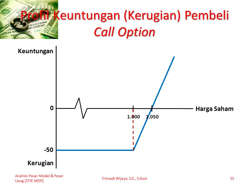Profil Keuntungan (Kerugian) Pembeli Call Option Analisis Pasar Modal & Pasar Uang [STIE MDP] Trisnadi Wijaya, S.E., S.Kom15 -50 1.050 1.000 0 Keuntun