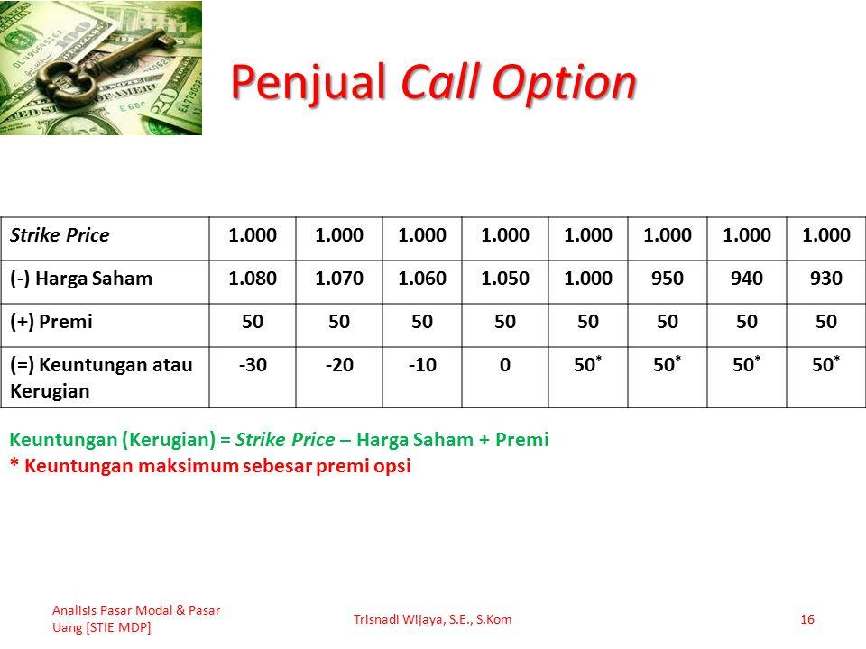 Penjual Call Option Analisis Pasar Modal & Pasar Uang [STIE MDP] Trisnadi Wijaya, S.E., S.Kom16 Strike Price1.000 (-) Harga Saham1.0801.0701.0601.0501.000950940930 (+) Premi50 (=) Keuntungan atau Kerugian -30-20-10050 * Keuntungan (Kerugian) = Strike Price – Harga Saham + Premi * Keuntungan maksimum sebesar premi opsi