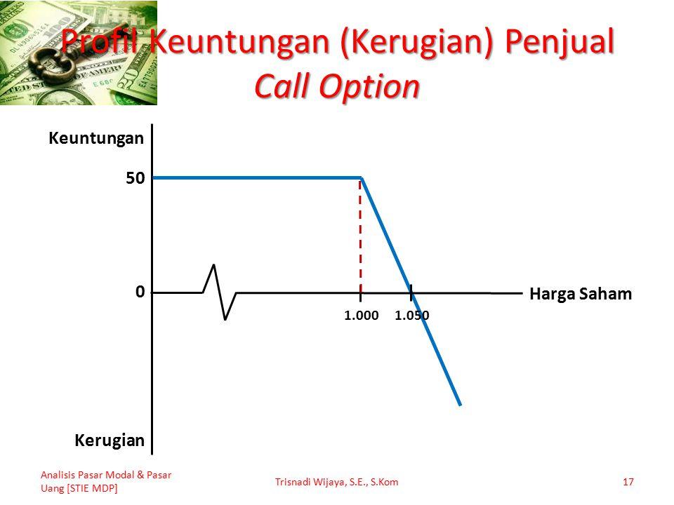 Profil Keuntungan (Kerugian) Penjual Call Option Analisis Pasar Modal & Pasar Uang [STIE MDP] Trisnadi Wijaya, S.E., S.Kom17 50 1.050 1.000 0 Keuntung