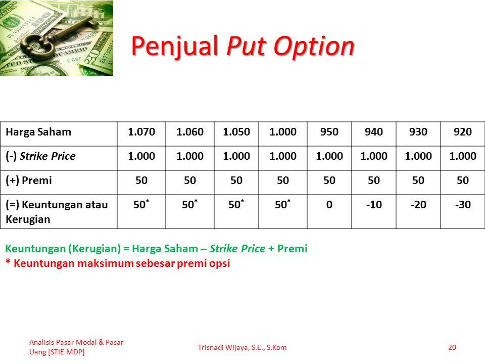 Penjual Put Option Analisis Pasar Modal & Pasar Uang [STIE MDP] Trisnadi Wijaya, S.E., S.Kom20 Harga Saham1.0701.0601.0501.000950940930920 (-) Strike Price1.000 (+) Premi50 (=) Keuntungan atau Kerugian 50 * 0-10-20-30 Keuntungan (Kerugian) = Harga Saham – Strike Price + Premi * Keuntungan maksimum sebesar premi opsi