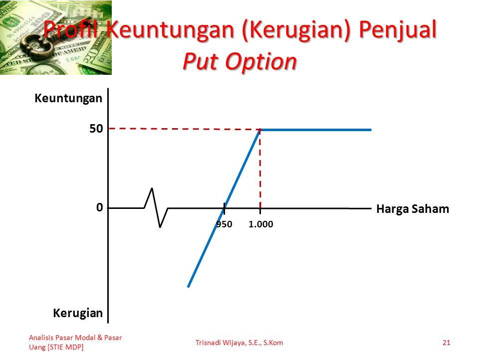 Profil Keuntungan (Kerugian) Penjual Put Option Analisis Pasar Modal & Pasar Uang [STIE MDP] Trisnadi Wijaya, S.E., S.Kom21 50 1.000 950 0 Keuntungan Kerugian Harga Saham
