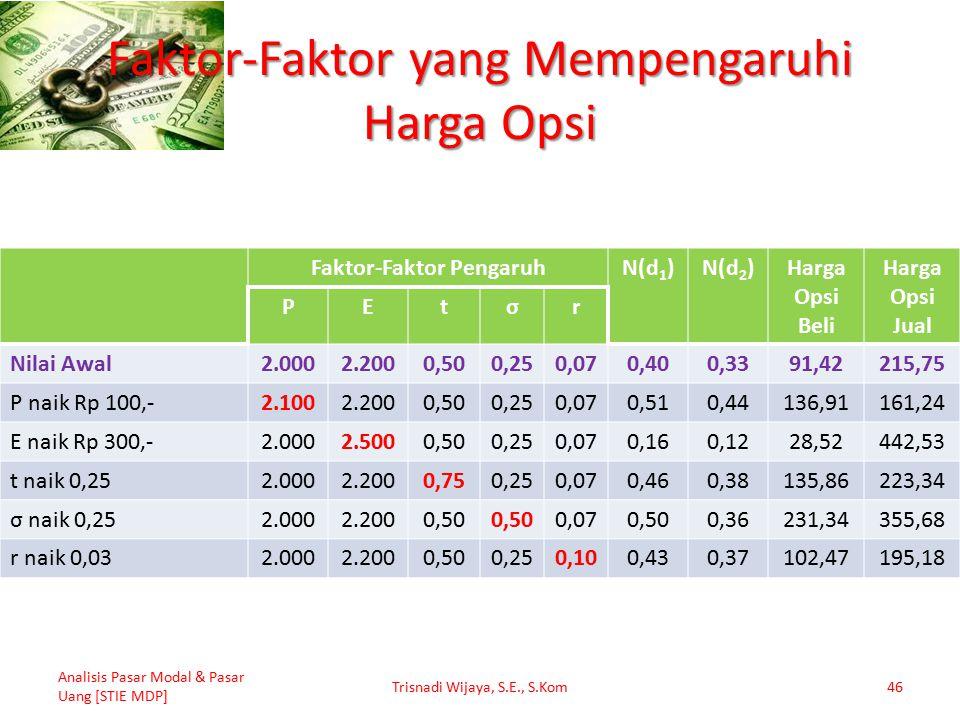 Faktor-Faktor yang Mempengaruhi Harga Opsi Faktor-Faktor PengaruhN(d 1 )N(d 2 )Harga Opsi Beli Harga Opsi Jual PEtσr Nilai Awal2.0002.2000,500,250,070