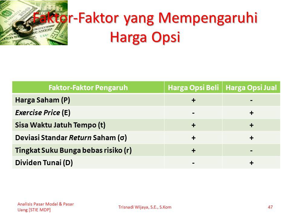 Faktor-Faktor yang Mempengaruhi Harga Opsi Faktor-Faktor PengaruhHarga Opsi BeliHarga Opsi Jual Harga Saham (P)+- Exercise Price (E)-+ Sisa Waktu Jatu