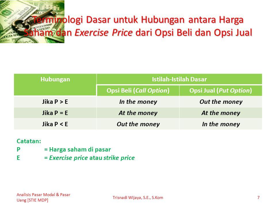 Terminologi Dasar untuk Hubungan antara Harga Saham dan Exercise Price dari Opsi Beli dan Opsi Jual HubunganIstilah-Istilah Dasar Opsi Beli (Call Opti