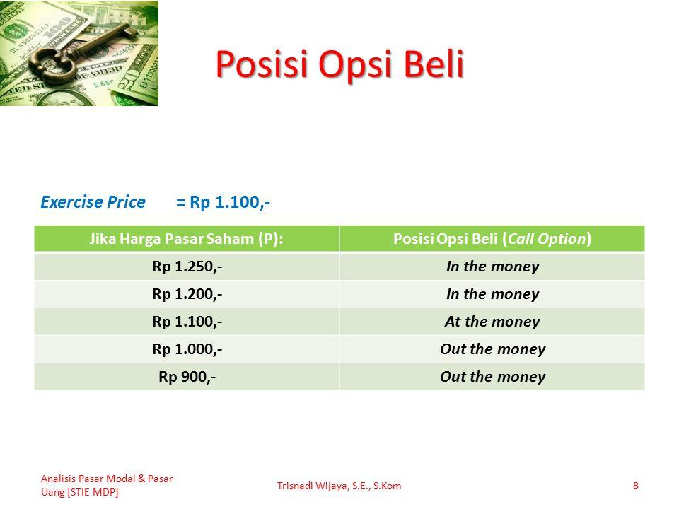 Posisi Opsi Beli Jika Harga Pasar Saham (P):Posisi Opsi Beli (Call Option) Rp 1.250,-In the money Rp 1.200,-In the money Rp 1.100,-At the money Rp 1.000,-Out the money Rp 900,-Out the money Analisis Pasar Modal & Pasar Uang [STIE MDP] Trisnadi Wijaya, S.E., S.Kom8 Exercise Price= Rp 1.100,-
