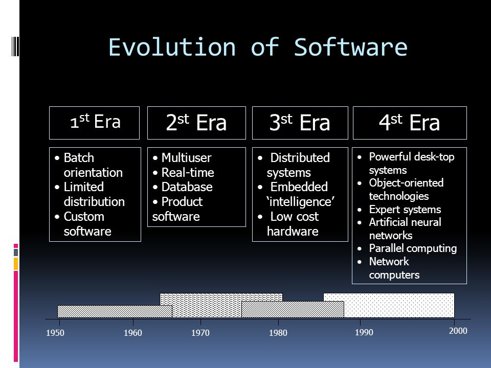Evolution of Software 1 st Era 2 st Era 3 st Era 1950196019701980 1990 2000 4 st Era Batch orientation Limited distribution Custom software Multiuser Real-time Database Product software Distributed systems Embedded 'intelligence' Low cost hardware Powerful desk-top systems Object-oriented technologies Expert systems Artificial neural networks Parallel computing Network computers