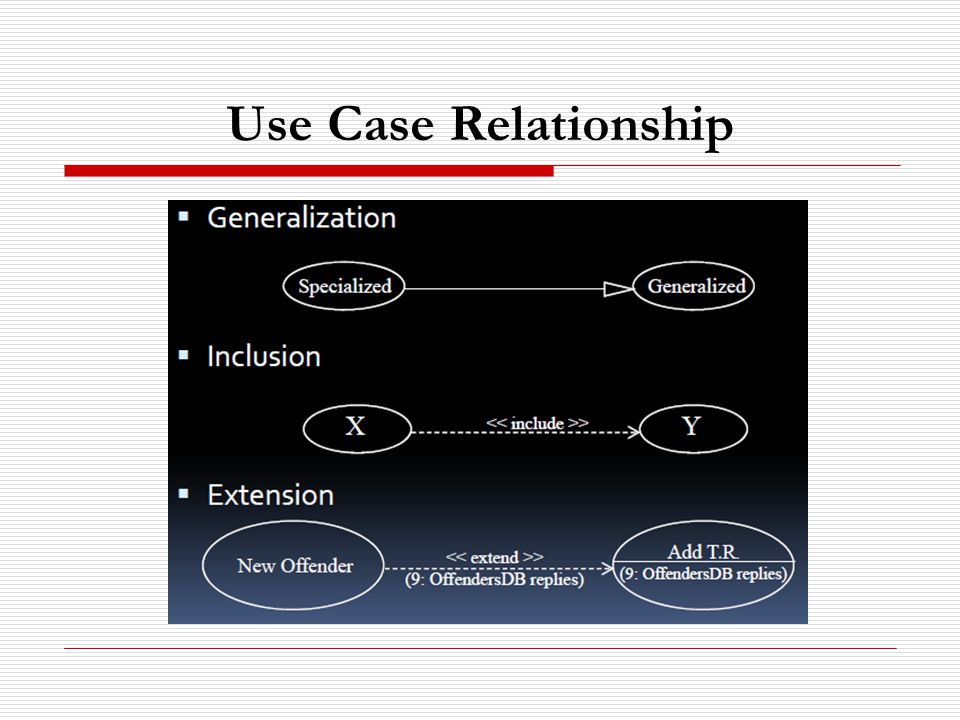 Use Case Relationship