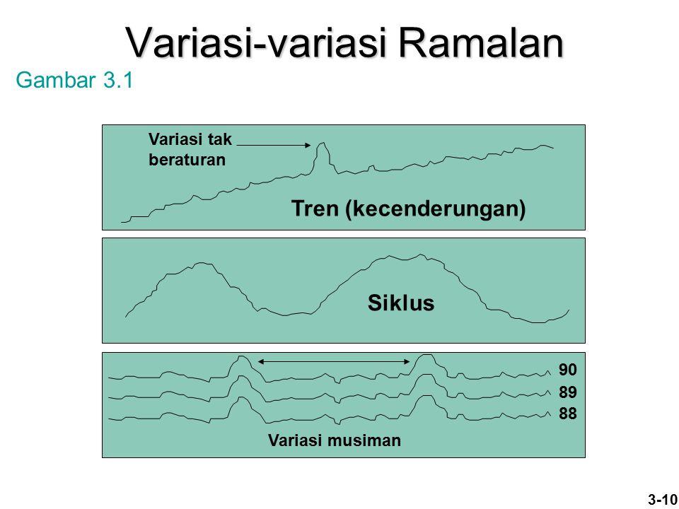 3-10 Variasi-variasi Ramalan Tren (kecenderungan) Variasi tak beraturan Variasi musiman 90 89 88 Gambar 3.1 Siklus