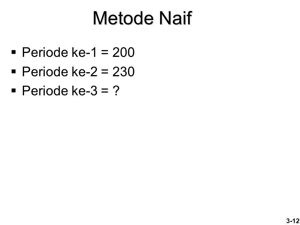 Metode Naif  Periode ke-1 = 200  Periode ke-2 = 230  Periode ke-3 = ? 3-12