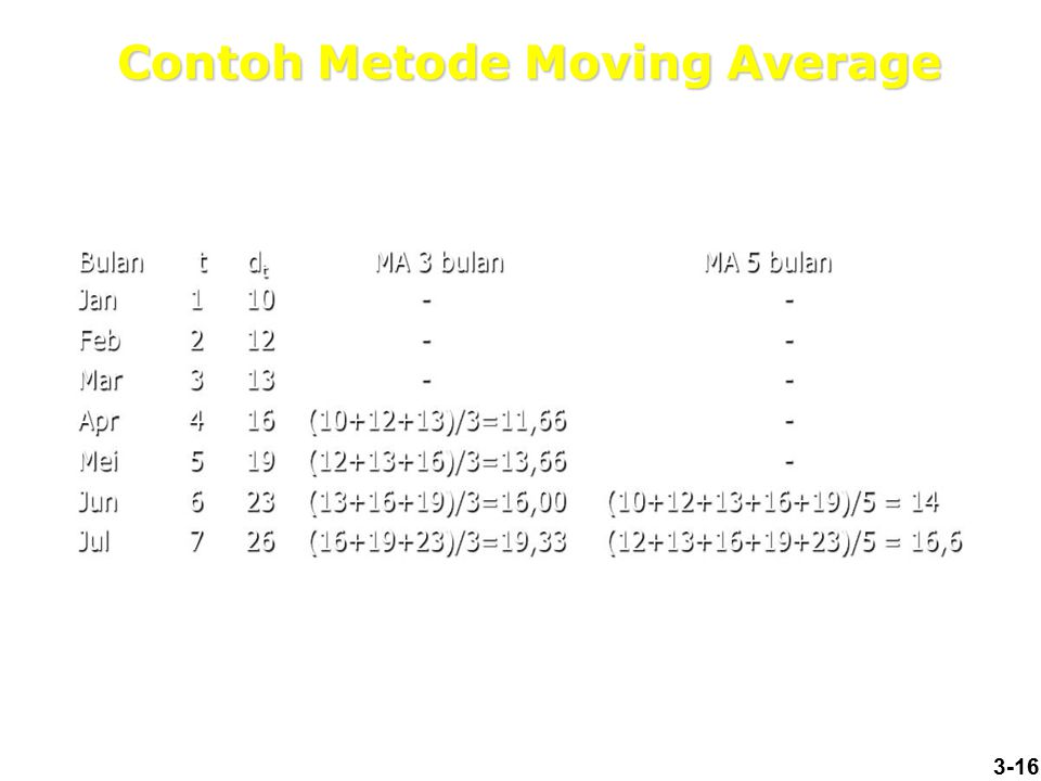3-16 Contoh Metode Moving Average