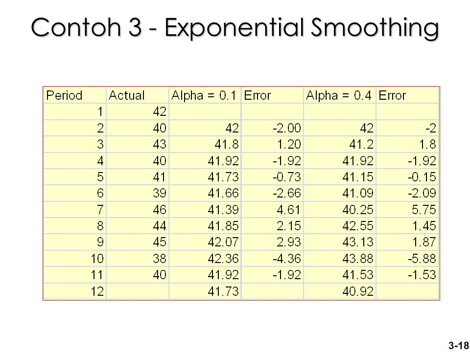3-18 Contoh 3 - Exponential Smoothing