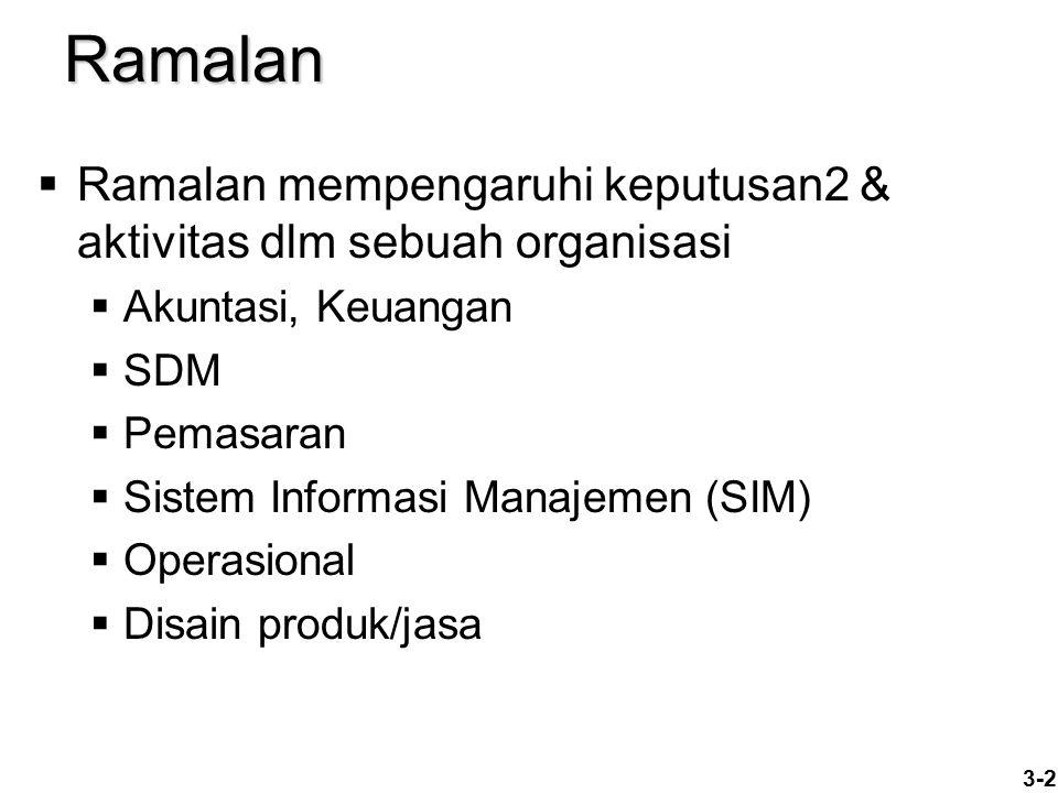 3-2Ramalan  Ramalan mempengaruhi keputusan2 & aktivitas dlm sebuah organisasi  Akuntasi, Keuangan  SDM  Pemasaran  Sistem Informasi Manajemen (SI