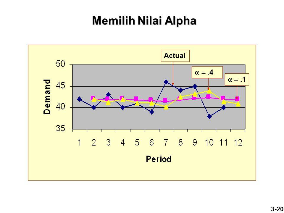 3-20 Memilih Nilai Alpha .1 .4 Actual