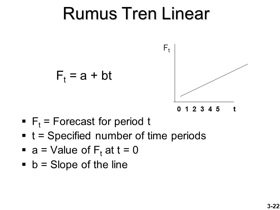 3-22 Rumus Tren Linear  F t = Forecast for period t  t = Specified number of time periods  a = Value of F t at t = 0  b = Slope of the line F t = a + bt 0 1 2 3 4 5 t FtFt
