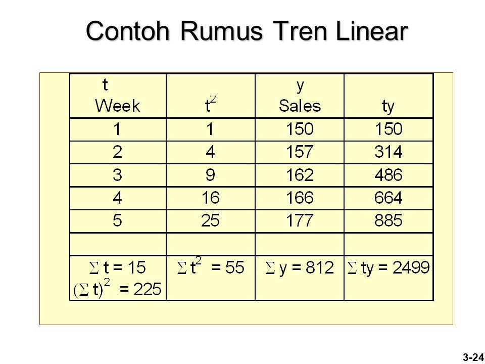 3-24 Contoh Rumus Tren Linear