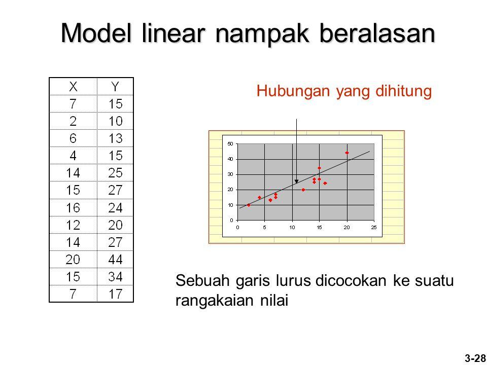 3-28 Model linear nampak beralasan Sebuah garis lurus dicocokan ke suatu rangakaian nilai Hubungan yang dihitung