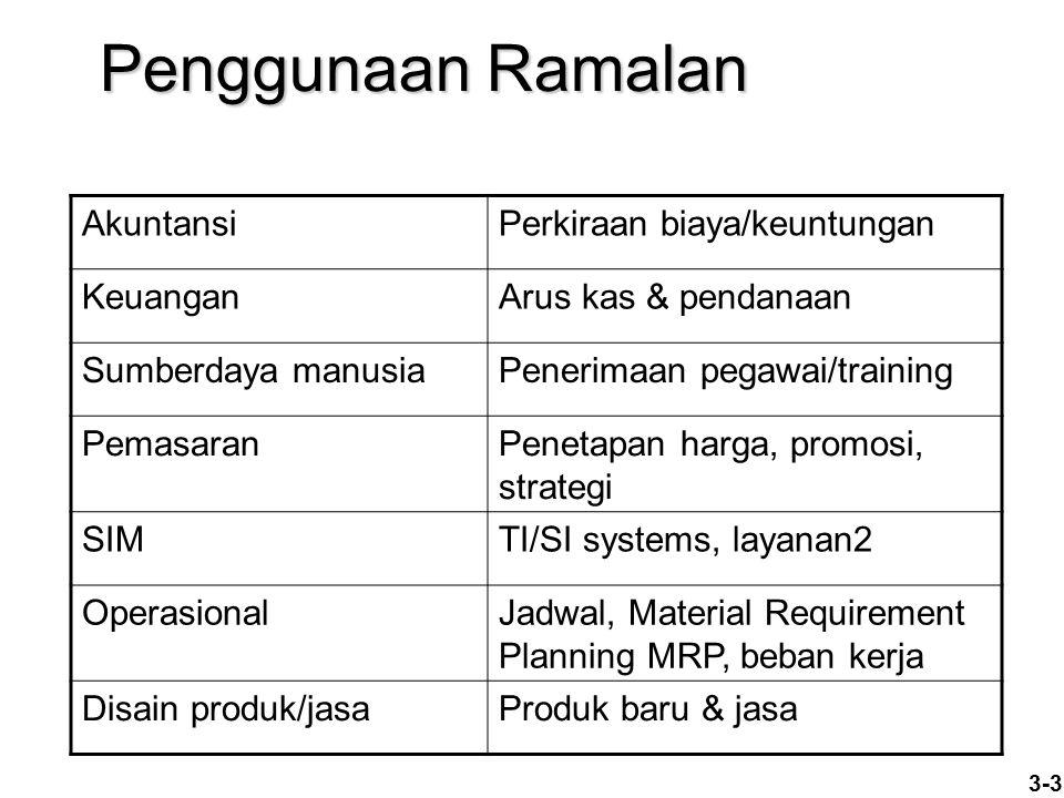 3-3 AkuntansiPerkiraan biaya/keuntungan KeuanganArus kas & pendanaan Sumberdaya manusiaPenerimaan pegawai/training PemasaranPenetapan harga, promosi,
