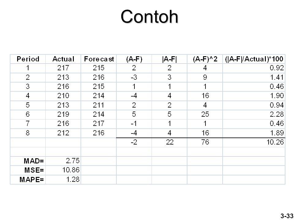 3-33 Contoh