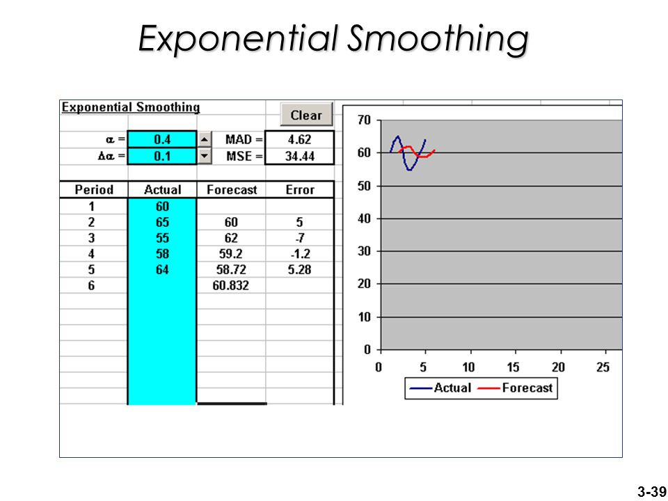 3-39 Exponential Smoothing
