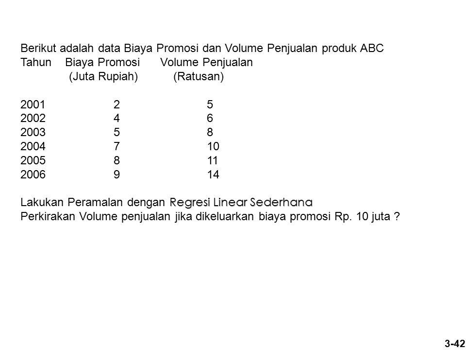 3-42 Berikut adalah data Biaya Promosi dan Volume Penjualan produk ABC Tahun Biaya Promosi Volume Penjualan (Juta Rupiah) (Ratusan) 2001 2 5 2002 4 6