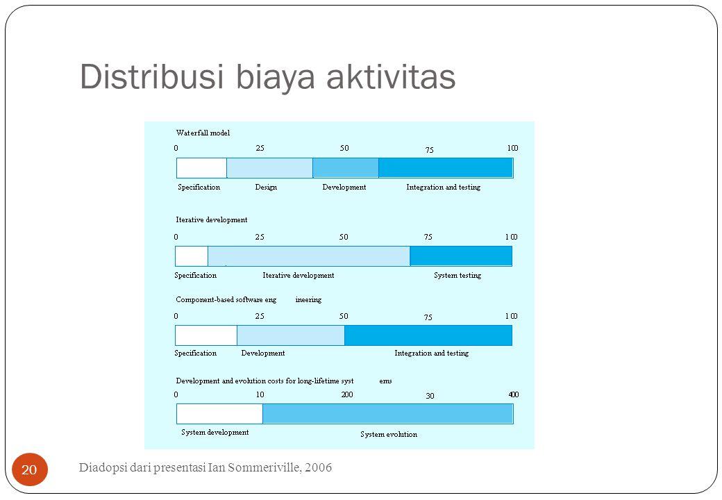 Distribusi biaya aktivitas Diadopsi dari presentasi Ian Sommeriville, 2006 20