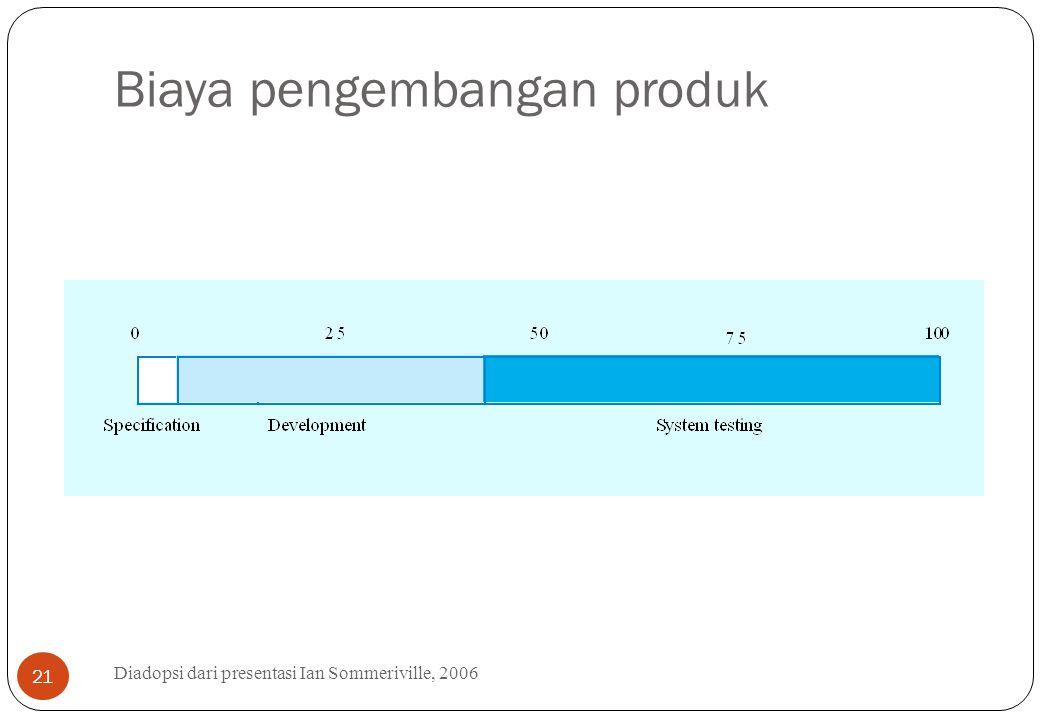 Biaya pengembangan produk Diadopsi dari presentasi Ian Sommeriville, 2006 21